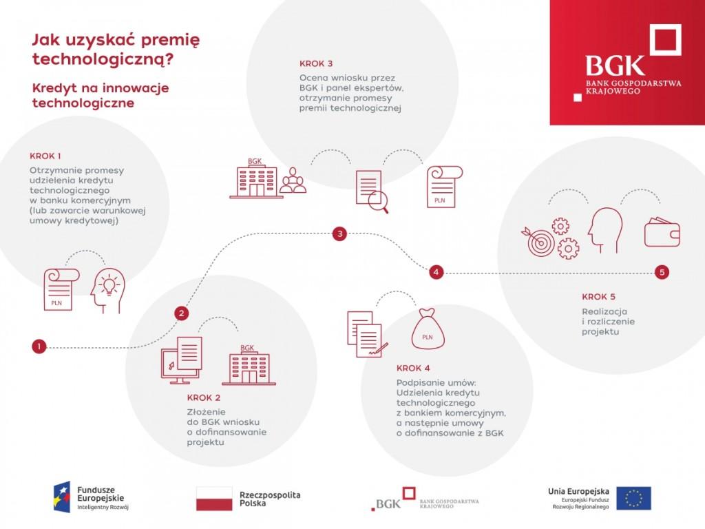 bgk-infografika